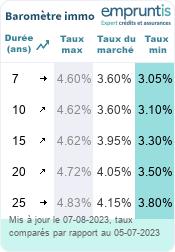 Baromètre des taux d'emprunt Alsace