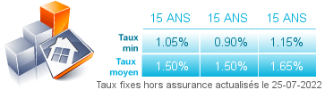 taux credit immobilier