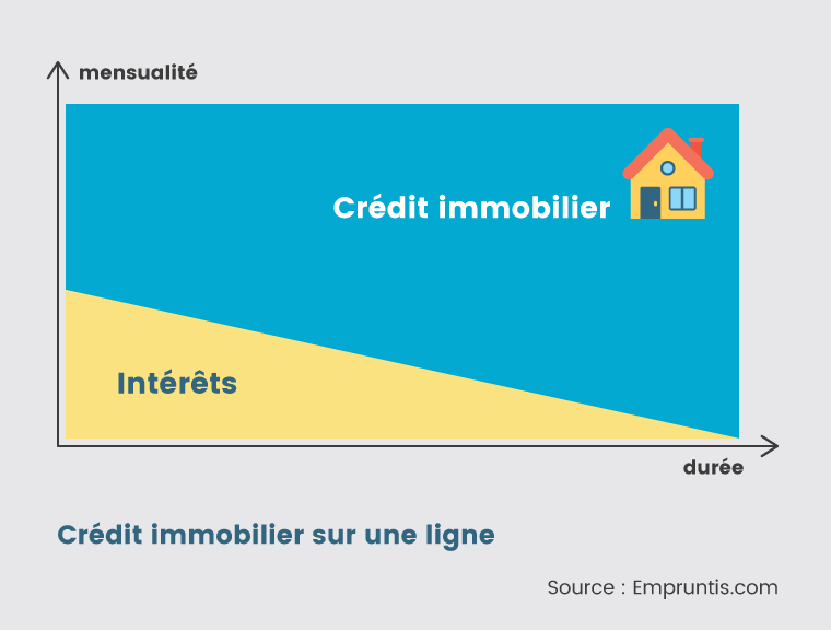 prêt immobilier simple, pas de lissage