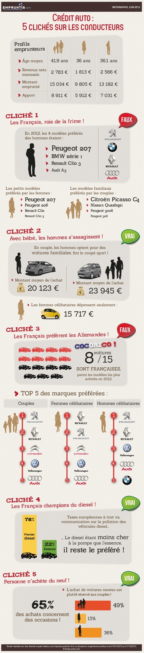infographie cr dit auto 5 clich s sur les conducteurs. Black Bedroom Furniture Sets. Home Design Ideas