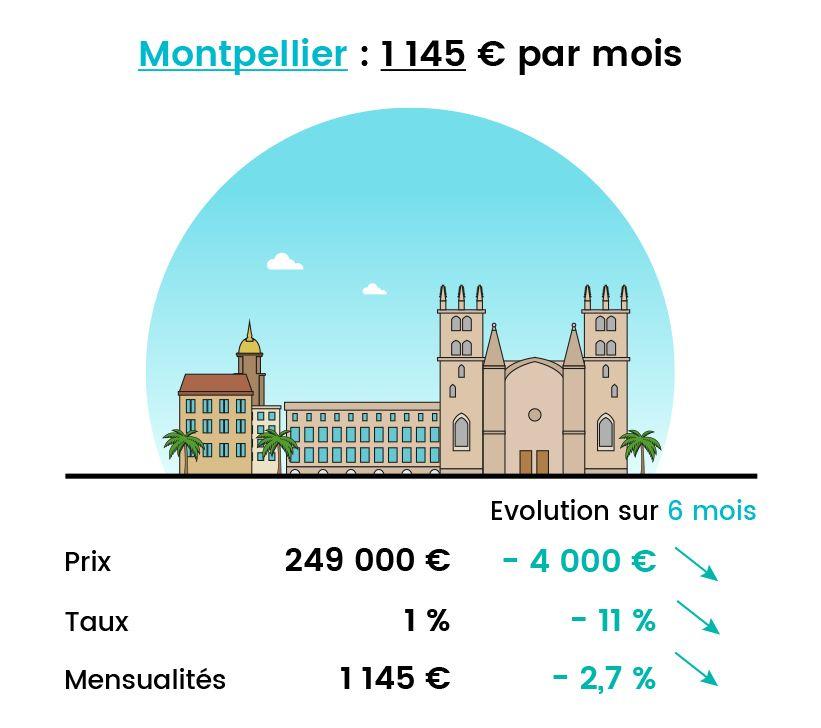 Baisse de mensualité à Montpellier