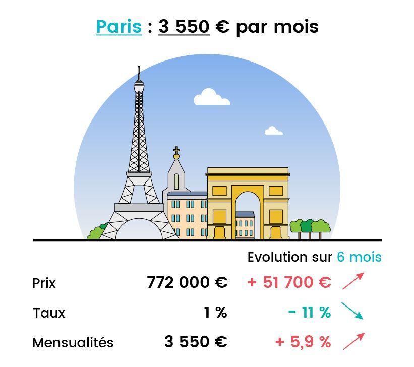 mensualité pour acquérir un 3 pièce à Paris