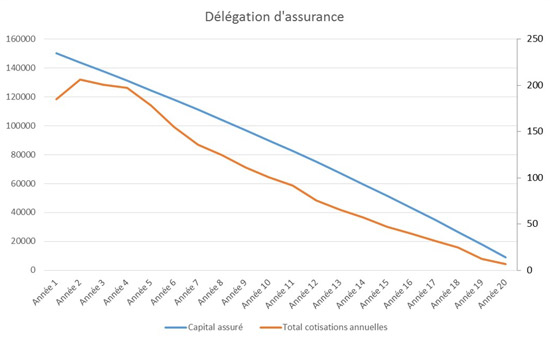 Taux d'assurance prêt immobilier en délégation