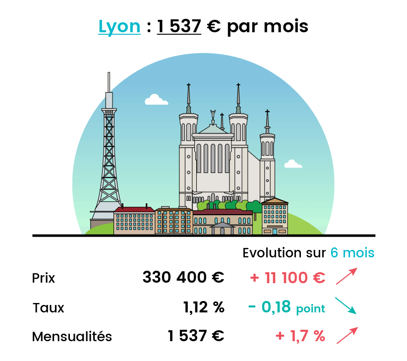 La mensualité pour devenir propriétaire d'un T3 à Lyon