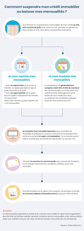 infographie report ou modularité des échéances