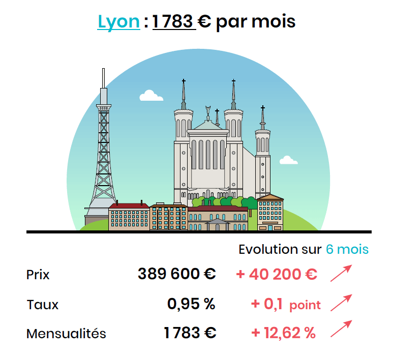 pouvoir d'achat dans le neuf à Lyon septembre 2020